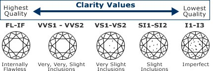 alpha-and-omega-diamonds-clarity