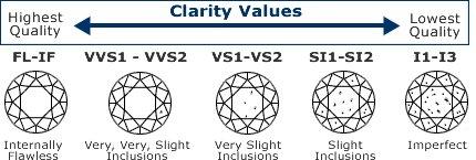 alpha-and-omega-diamonds-clarity