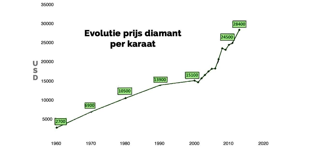 prijs diamant evolutie